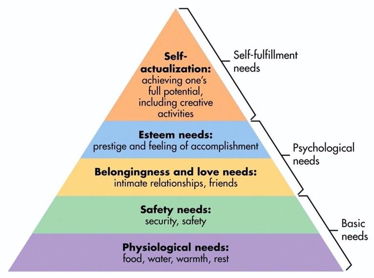 Maslow Rules Hierarchy Diagram